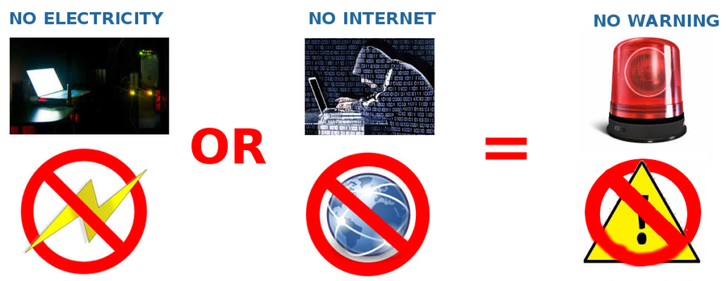 Cyber-attacks and Power-failure: Disrupters of ICT use in Warning Dissemination